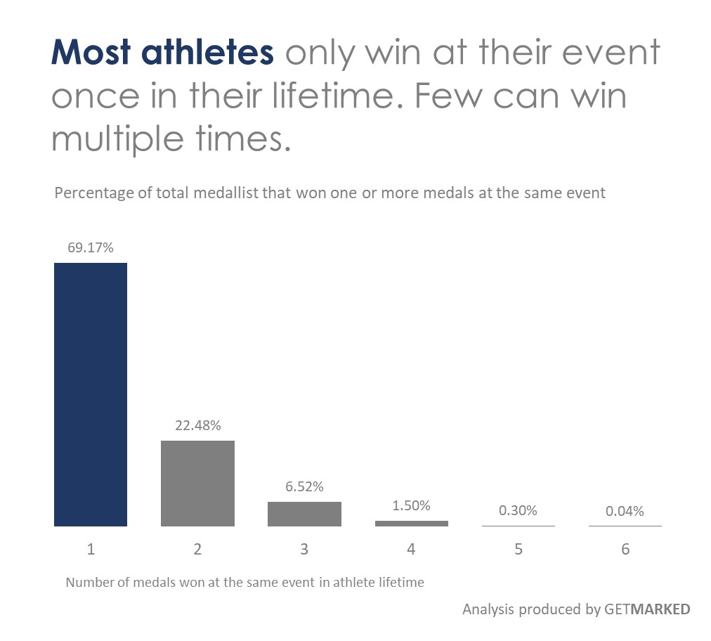 Visual showing most athletes only winning once from a single event