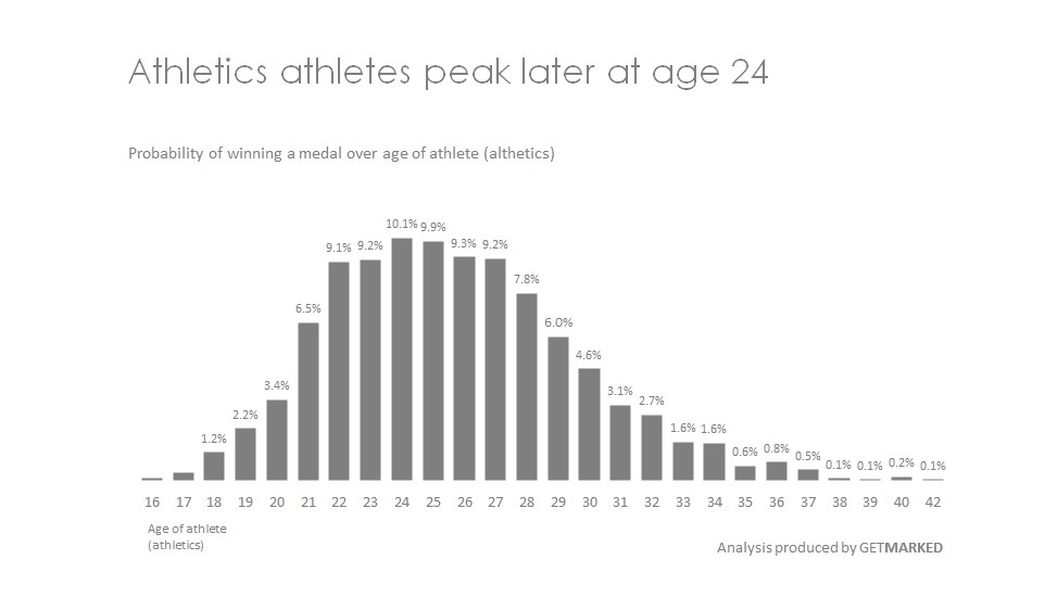 Visual showing performance of athletics athletes over age