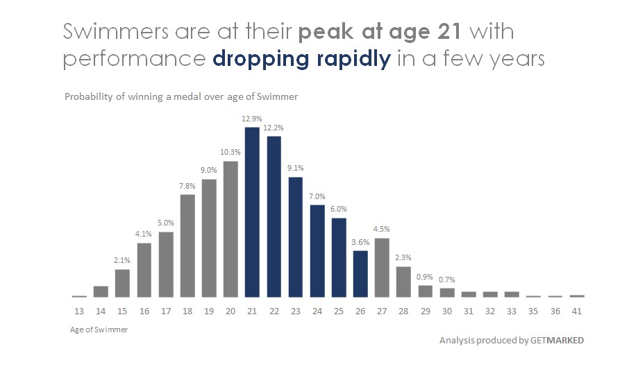 Visual showing that most swimmers peak at age 21 and decline in performance rapidly
