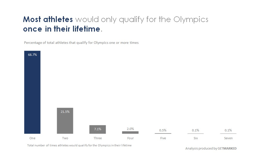 Visual showing that most athletes would only qualify for the olympics once in their lifetime